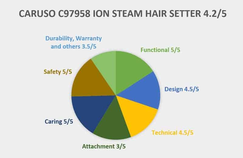 Caruso C97958 Professional Ion Steam Hairsetter Chart