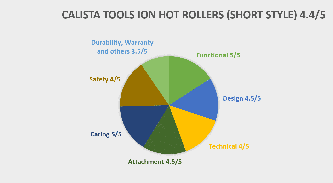 Chart Of Calista Tools Ion Hot Rollers (Short Style Set)