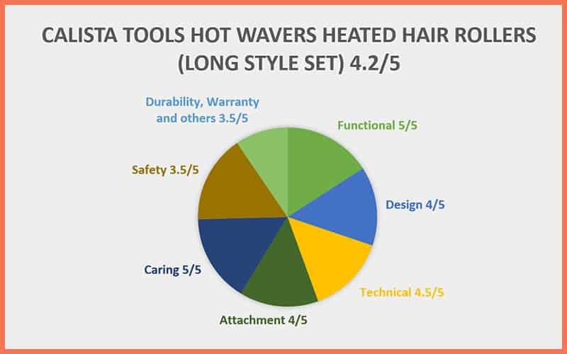 Calista Tools Long Style Set Hot Waver Heated Hair Rollers Chart