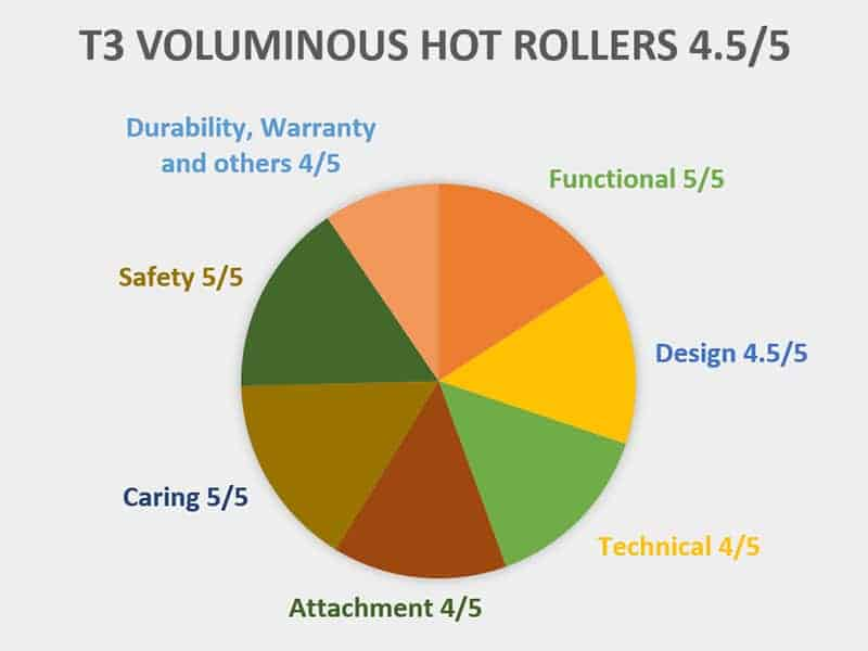 Chart Of T3 Voluminous Hot Rollers
